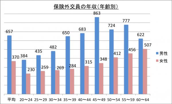 保険外交員の年収(年齢別)_26