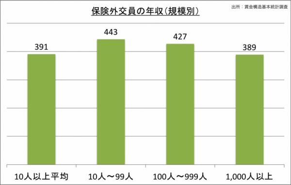 保険外交員の年収(規模別)_24