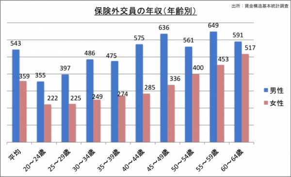 保険外交員の年収(年齢・男女別)_24