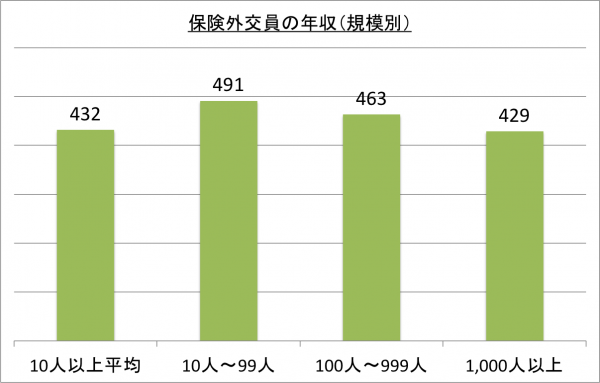 保険外交員の年収(規模別)_26