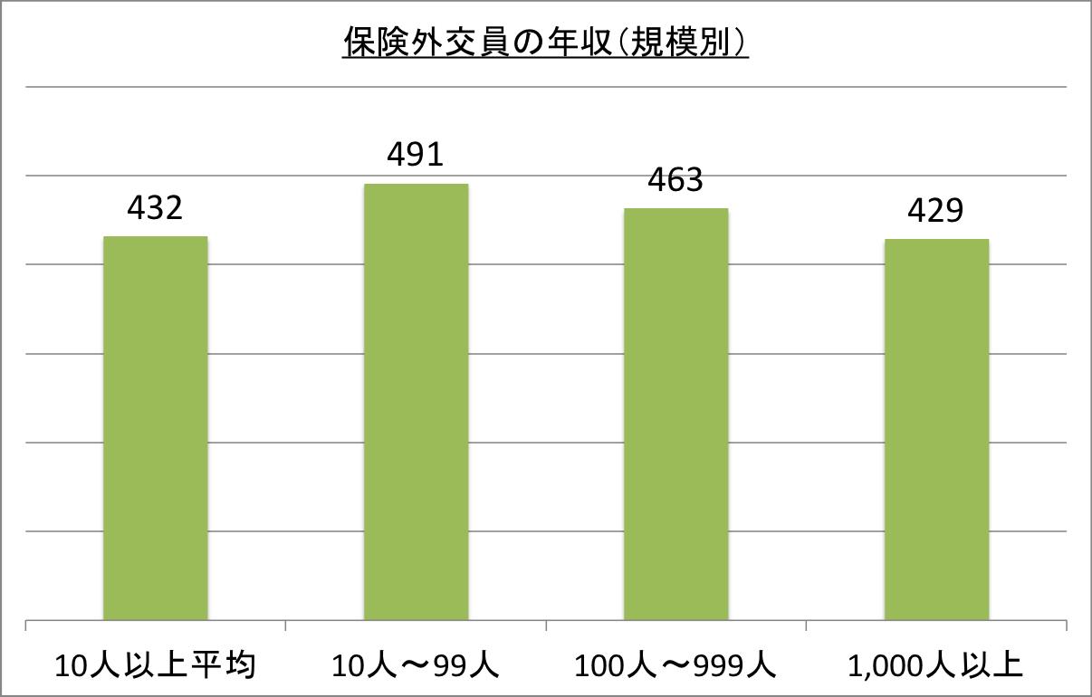 保険外交員の年収(規模別)_26 平成26年 保険外交員の給与・収入の統計   保険外交員の仕事