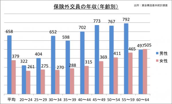 保険外交員の年収(年齢別)_27