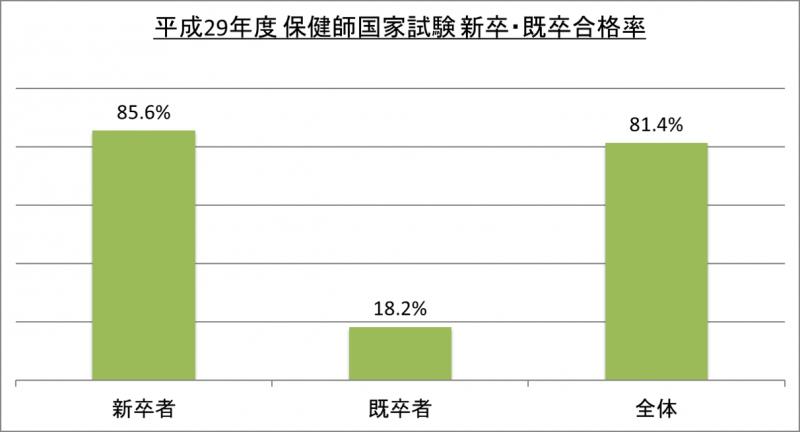 平成29年度保健師国家試験新卒・既卒合格率_29