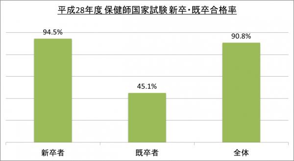 平成28年度保健師国家試験新卒・既卒合格率_28