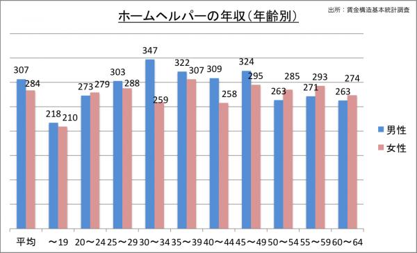 ホームヘルパーの給料・年収(年齢別)_25