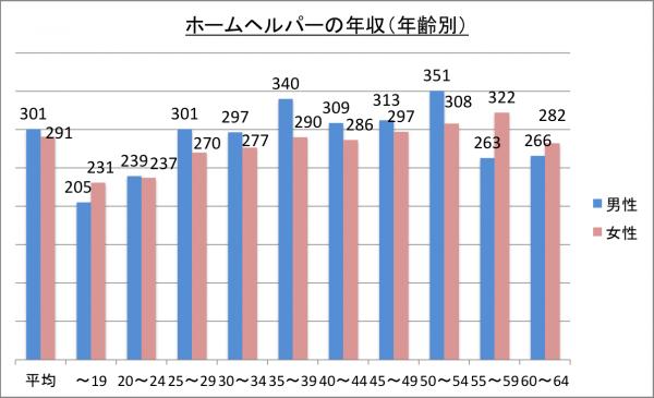 ホームヘルパーの年収(年齢別)_26