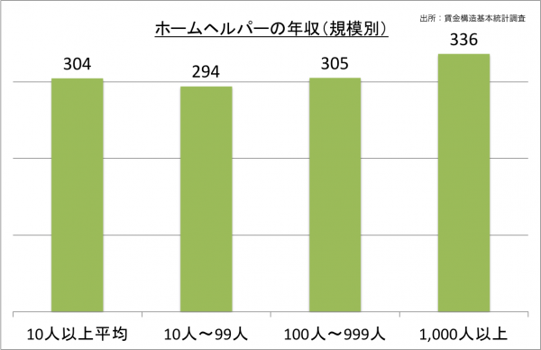 ホームヘルパーの年収(規模別)_27