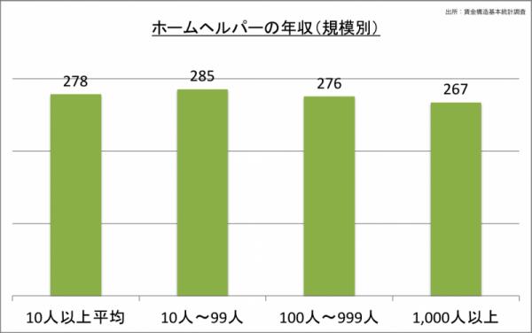ホームヘルパーの年収(規模別)_24