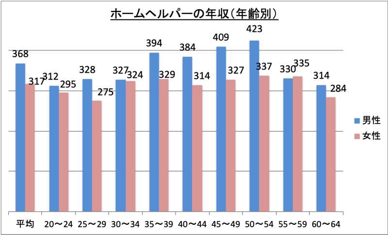 ホームヘルパーの年収(年齢別)_r1