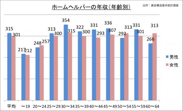 ホームヘルパーの年収(年齢別)_27