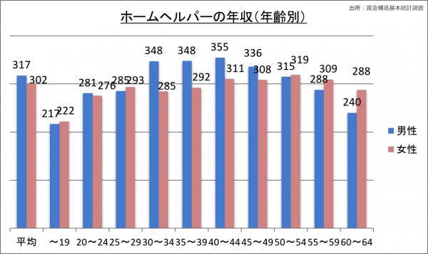 ホームヘルパーの年収(年齢別)_28