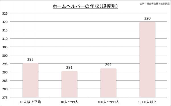 ホームヘルパーの給料・年収(規模別)23のグラフ