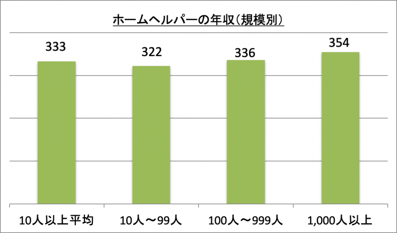 ホームヘルパーの年収(規模別)