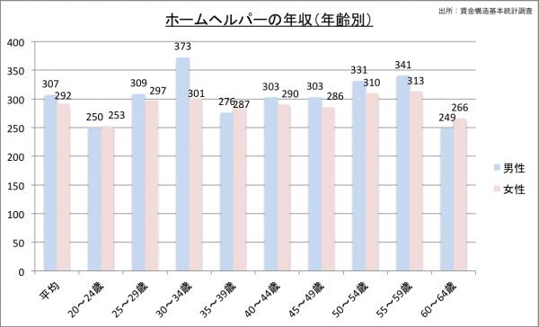 ホームヘルパーの給料・年収(年齢別)23のグラフ