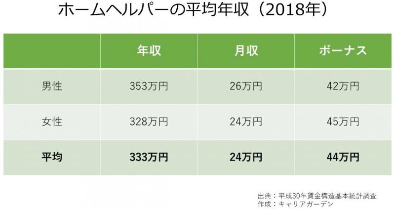 ホームヘルパーの平均年収_2018