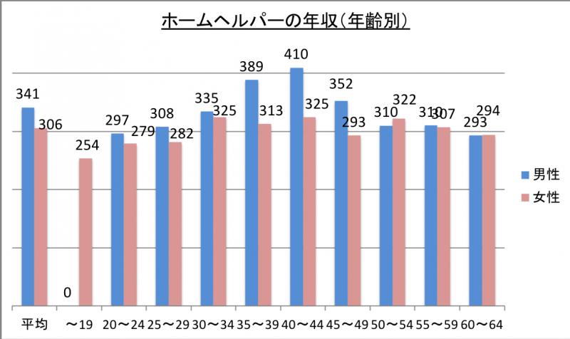 ホームヘルパーの年収(年齢別)_29