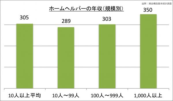 ホームヘルパーの年収(規模別)_28