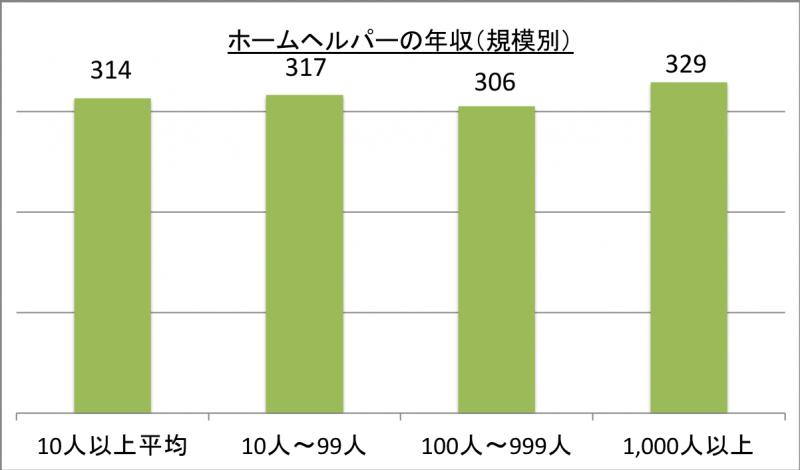 ホームヘルパーの年収(規模別)_29