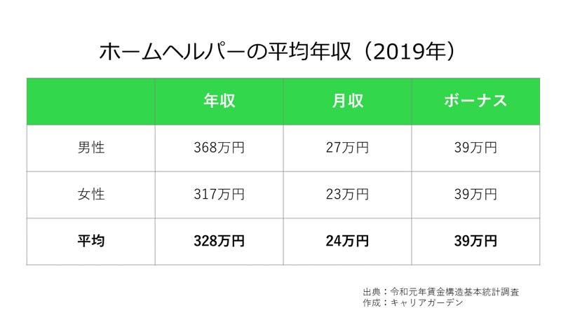 ホームヘルパーの平均年収_2019