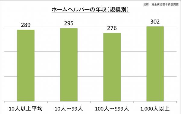 ホームヘルパーの給料・年収(規模別)_25