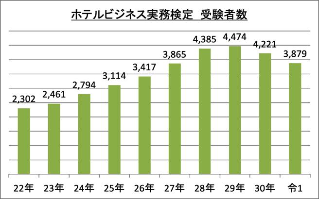 ホテルビジネス実務検定受験者数_令1