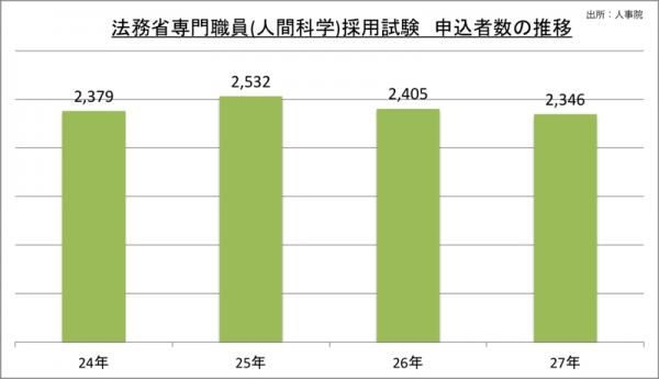 法務省専門職員(人間科学)採用試験申込者数の推移_27_2