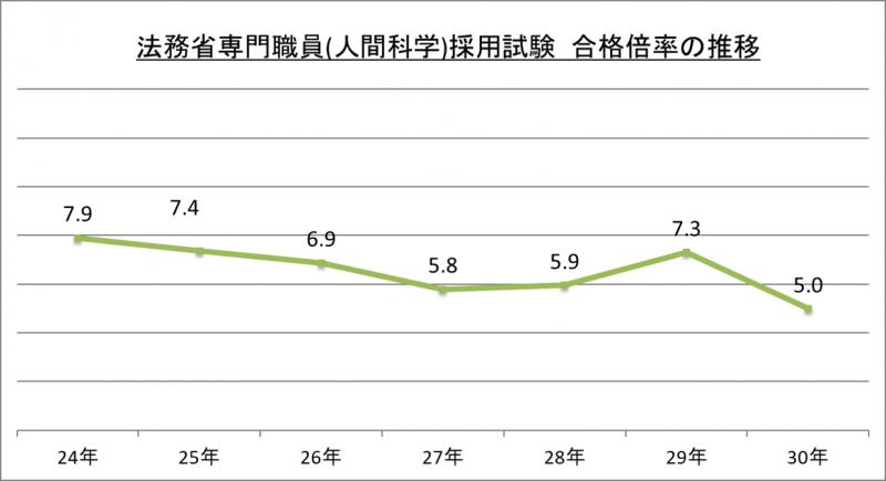 法務省専門職員(人間科学)採用試験合格倍率の推移_29