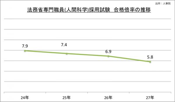 法務省専門職員(人間科学)採用試験合格倍率の推移_27_2