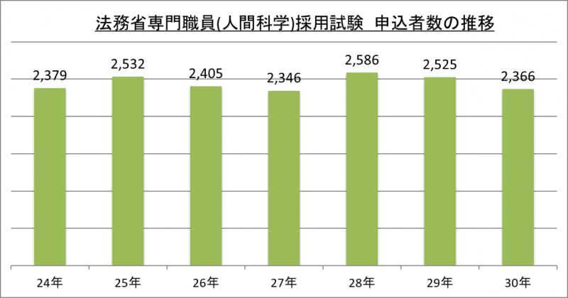 法務省専門職員(人間科学)採用試験申込者数の推移_29
