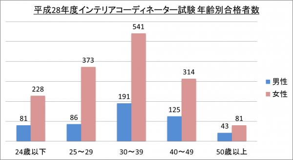 平成28年度インテリアコーディネーター試験年齢別合格者数_28