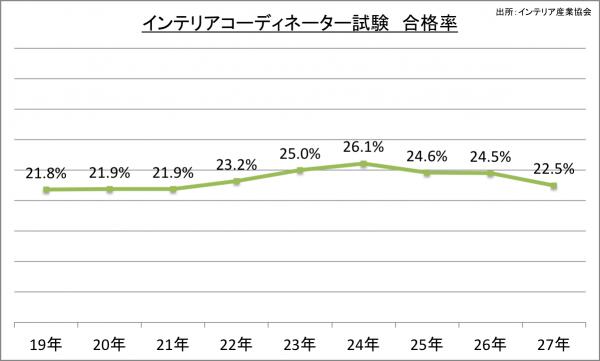 インテリアコーディネーター試験 合格率_27