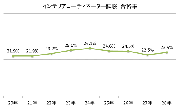 インテリアコーディネーター試験 合格率_28