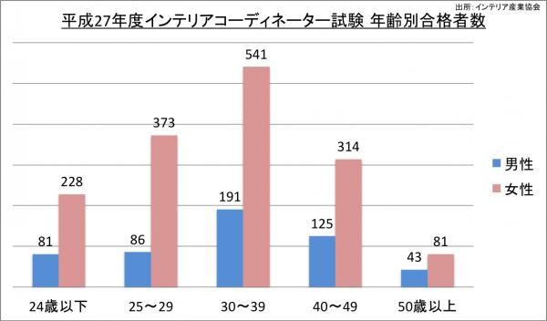 インテリアコーディネーター試験年齢別合格者数_27