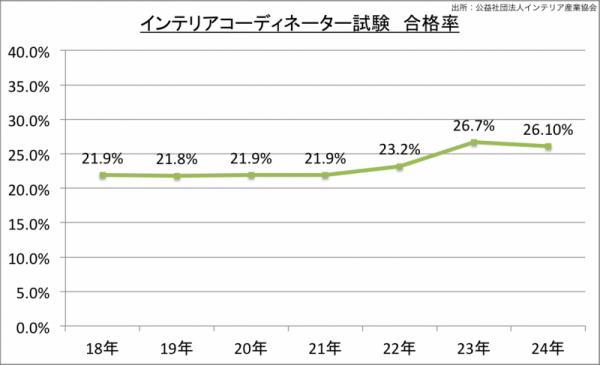 インテリアコーディネーター試験合格率_24