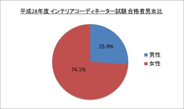 平成28年度 インテリアコーディネーター試験合格者男女比_28