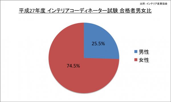 インテリアコーディネーター試験 合格者男女比_27