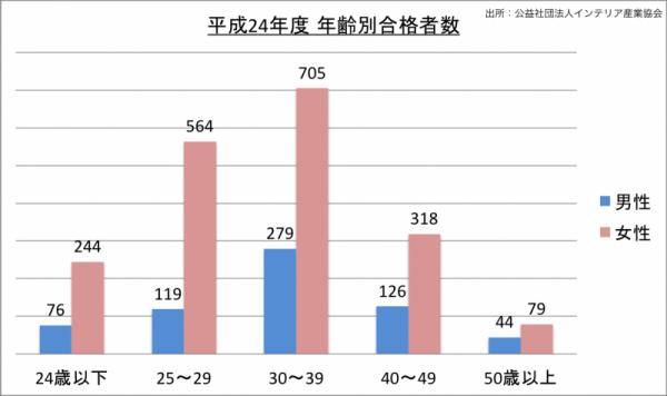 インテリアコーディネーター試験年齢別合格者数_24