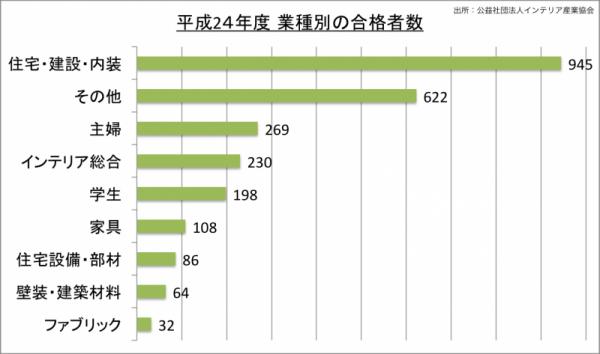 インテリアコーディネーター試験業種別合格者数_24