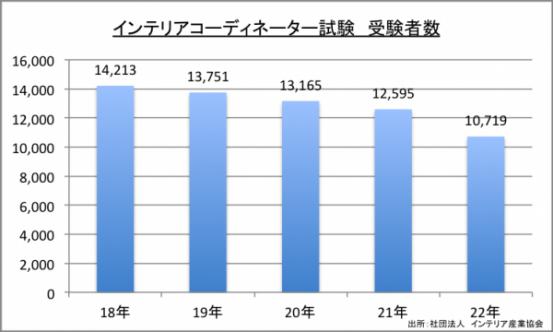 インテリアコーディネーター試験受験者数のグラフ