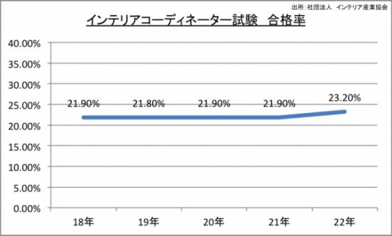 インテリアコーディネーター試験合格率のグラフ