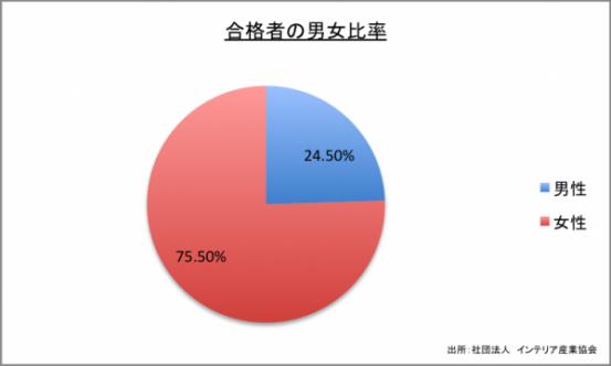 合格者の男女比率のグラフ