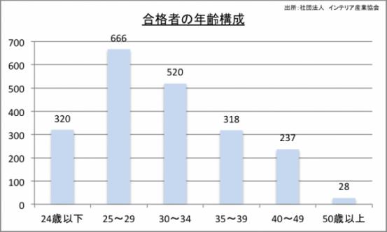 合格者の年齢構成のグラフ