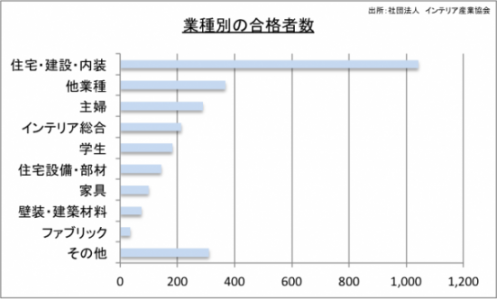 業種別の合格者数のグラフ