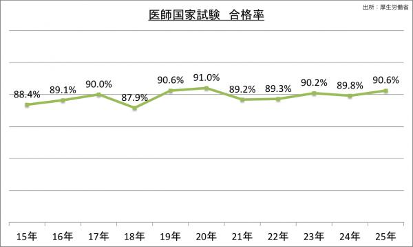 医師国家試験合格率数の推移_25