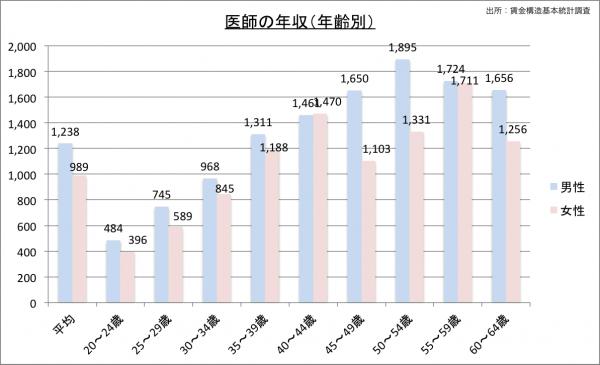 医師の給料・年収(年齢別)23のグラフ