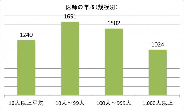 医師の年収(規模別)_28