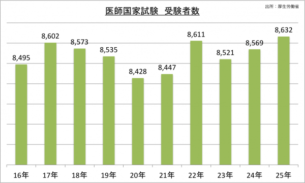 医師国家試験受験者数の推移_25