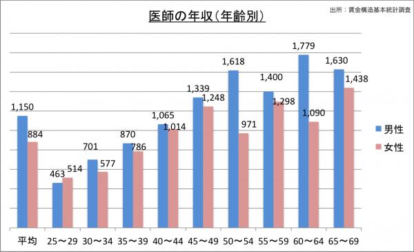 医師の給料・年収(年齢別)_25