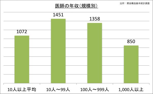医師の給料・年収(規模別)_25