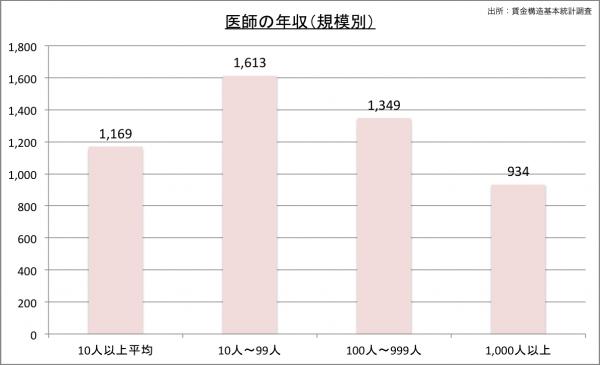 医師の給料・年収(規模別)23のグラフ